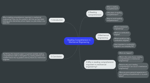 Mind Map: Reading Comprehension in Mechanical Ebgineering