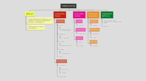 Mind Map: FABRISOPORTES