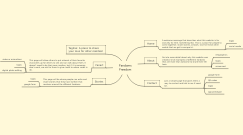 Mind Map: Fandoms Freedom