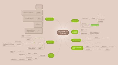 Mind Map: Catolicismo y la Conquista