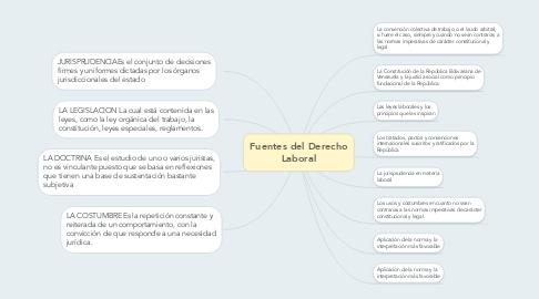 Mind Map: Fuentes del Derecho Laboral