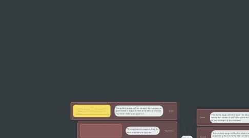 Mind Map: Rhi's Rec