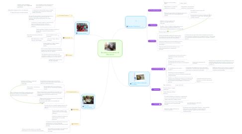 Mind Map: Escuelas o Corrientes de Educacion