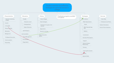 Mind Map: Student retention and effective strategies for personal success in college