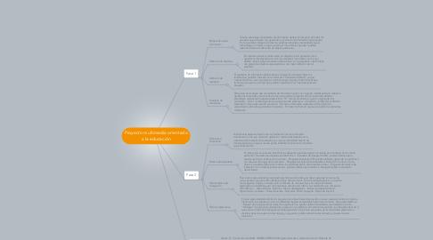 Mind Map: Proyecto multimedia orientado a la educación