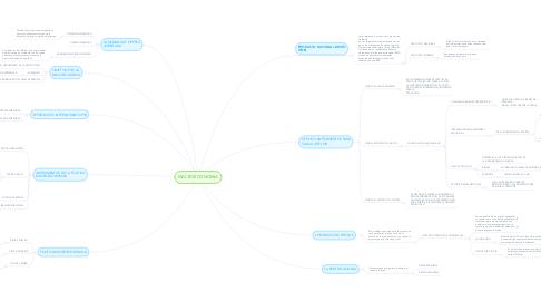 Mind Map: MACROECONOMIA