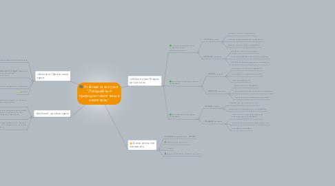 """Mind Map: Учебный план курса  """"Ландшафты и природно-техногенные комплексы"""""""