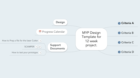Mind Map: MYP Design Template for 12 week project.