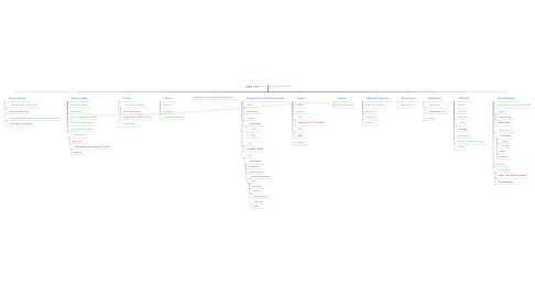 Mind Map: Dancer - Perl web-framework