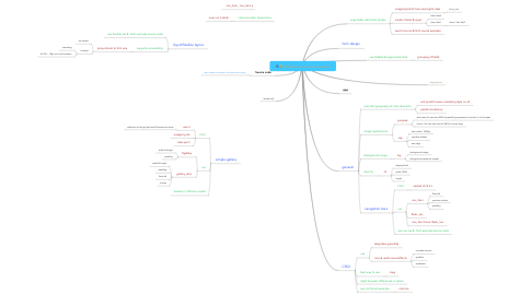 Mind Map: CSS best-practices, Zohar Arad