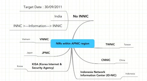 Mind Map: NIRs within APNIC region