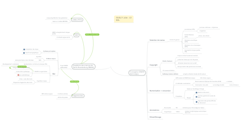 Mind Map: Corpus DWDS