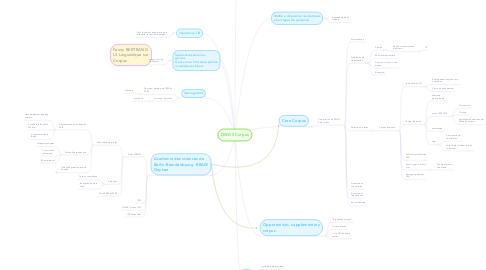 Mind Map: DWDS Corpus