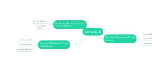 Mind Map: Demokrasi