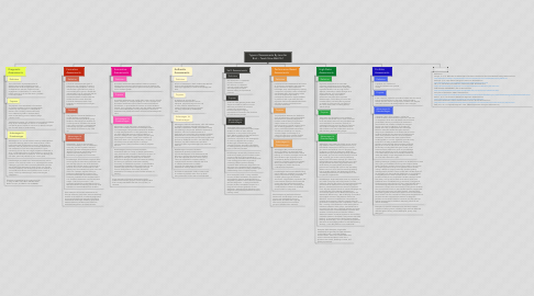 Mind Map: Types of Assessments By Jennifer Bird ~ Teach Now M6U1A1