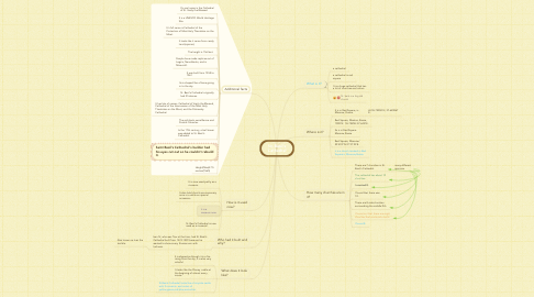Mind Map: St. Basil's Cathedral