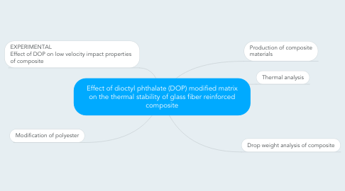 Mind Map: Effect of dioctyl phthalate (DOP) modified matrix on the thermal stability of glass fiber reinforced composite