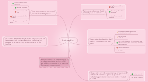 Mind Map: Business Firm