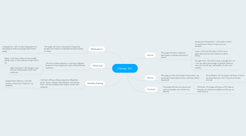 Mind Map: Fitness 101