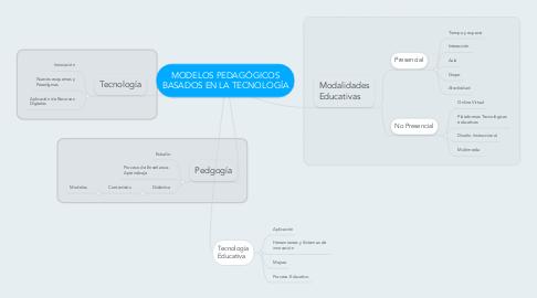 Mind Map: MODELOS PEDAGÓGICOS BASADOS EN LA TECNOLOGÍA
