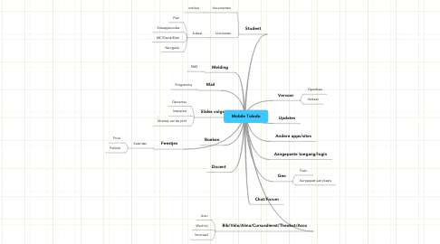 Mind Map: Mobile Toledo