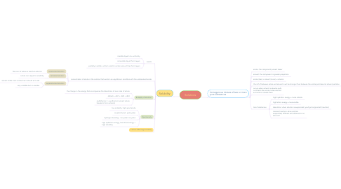 Mind Map: Solutions