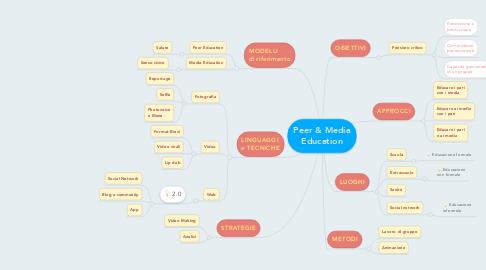 Mind Map: Peer & Media Education