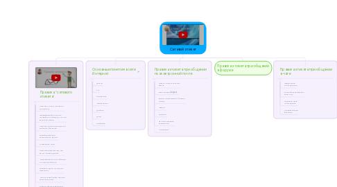 Mind Map: Сетевой этикет