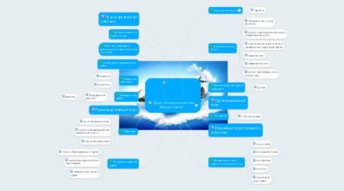 """Mind Map: Туристическое агенство """"Вокруг света"""""""