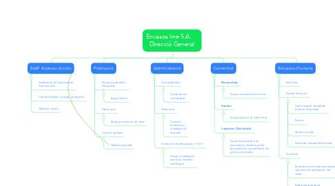 Mind Map: Envasos line S.A.     Direcció General