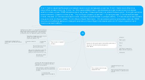 Mind Map: PR