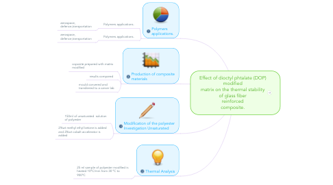 Mind Map: Effect of dioctyl phtalate (DOP) modified matrix on the thermal stability of glass fiber reinforced composite.