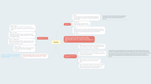 Mind Map: Storify