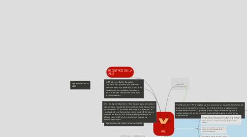 Mind Map: ALU