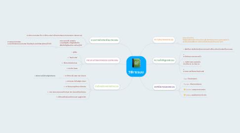 Mind Map: วิธีการระบบ