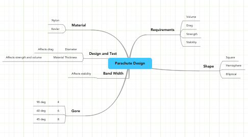 Mind Map: Parachute Design