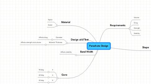 Mind Map: Parachute Design
