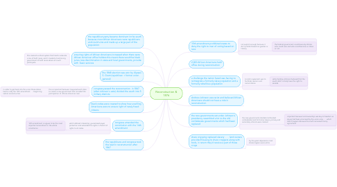 Mind Map: Reconstruction & 1876