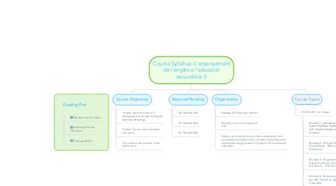Mind Map: Course Syllabus: L'ensenyament de l'anglès a l'educació secundària II