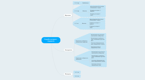 Mind Map: Служба экспресс - подарков