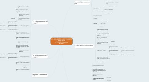 Mind Map: ІНФОРМАЦІЙНО-КОМУНІКАЦІЙНІ ТЕХНОЛОГІЇ 6.130102 «Соціальна робота»