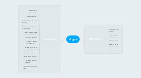 Mind Map: Моделі