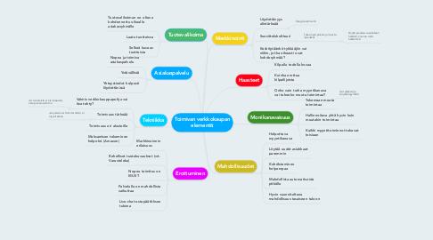 Mind Map: Toimivan verkkokaupan elementit