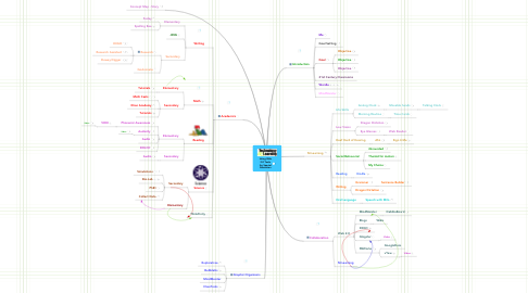 Mind Map: Using Web2.0 Toolsfor SpecialEducation