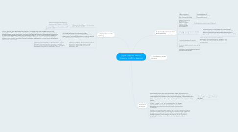 Mind Map: Digital Tools and Effective Strategies for Online Learning