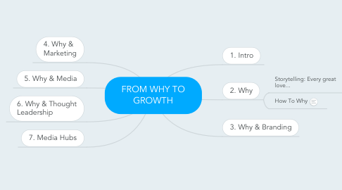 Mind Map: FROM WHY TO GROWTH