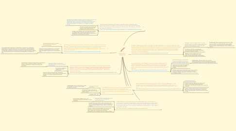 Mind Map: Assessment Definitions