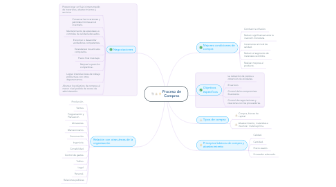 Mind Map: Proceso de Compras