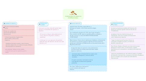 Mind Map: FUNDADORES DE DERECHO INTERNACIONAL.