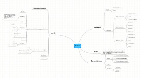 Mind Map: honlap